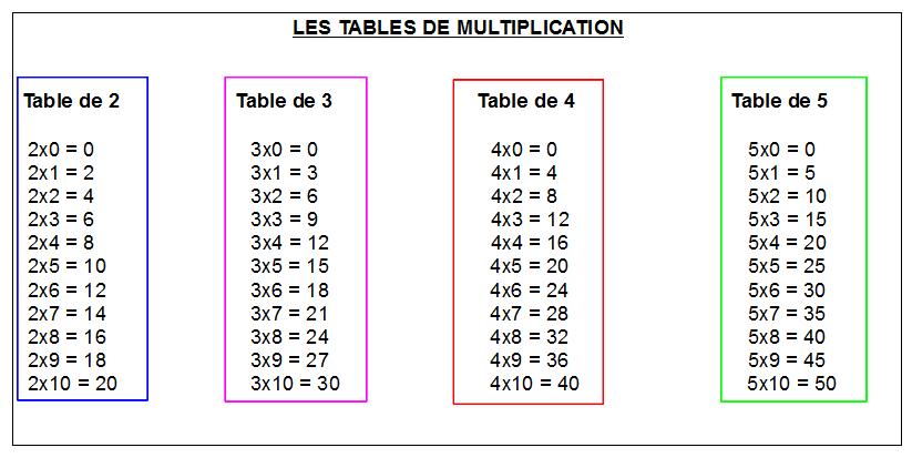 La multiplication des tables en vacances roue libre - Entrainement tables de multiplication ...