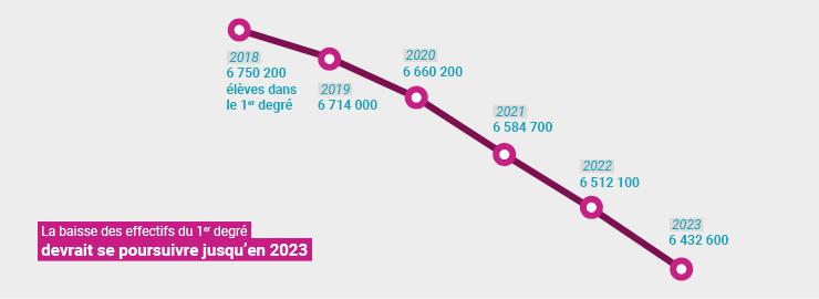 Des prévisions sur l'avenir du système éducatif public